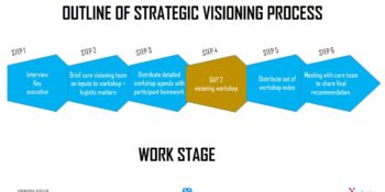 Visioning workshop – A Facilitated Journey